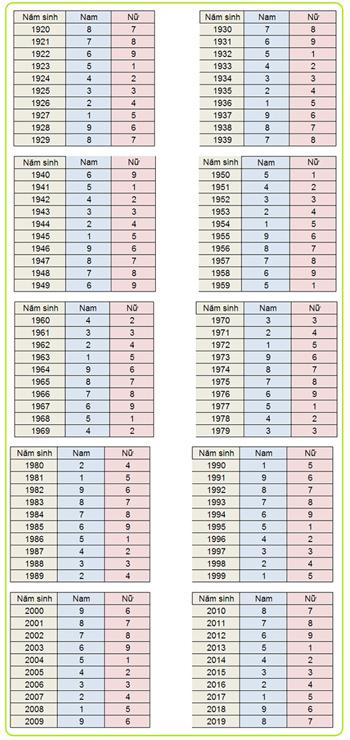 Bảng tra cứu quái số theo năm sinh.