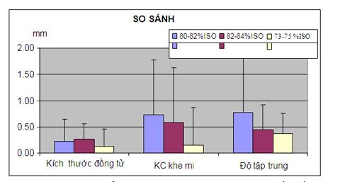 . So sánh sự thay đổi KTĐT, KCKM, độ tập trung với các mẫu giấy độ trắng 80-82, 82-84, 73-75 %ISO đối với học sinh tiểu học