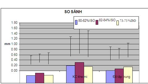 So sánh sự thay đổi KTĐT, KCKM, độ tập trung với các mẫu giấy độ trắng 80-82, 82-84, 73-75 %ISO đối với học sinh THCS