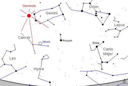 Vị trí chòm sao song sinh chứa tâm điểm mưa sao băng Geminids. Đồ họa: Space.