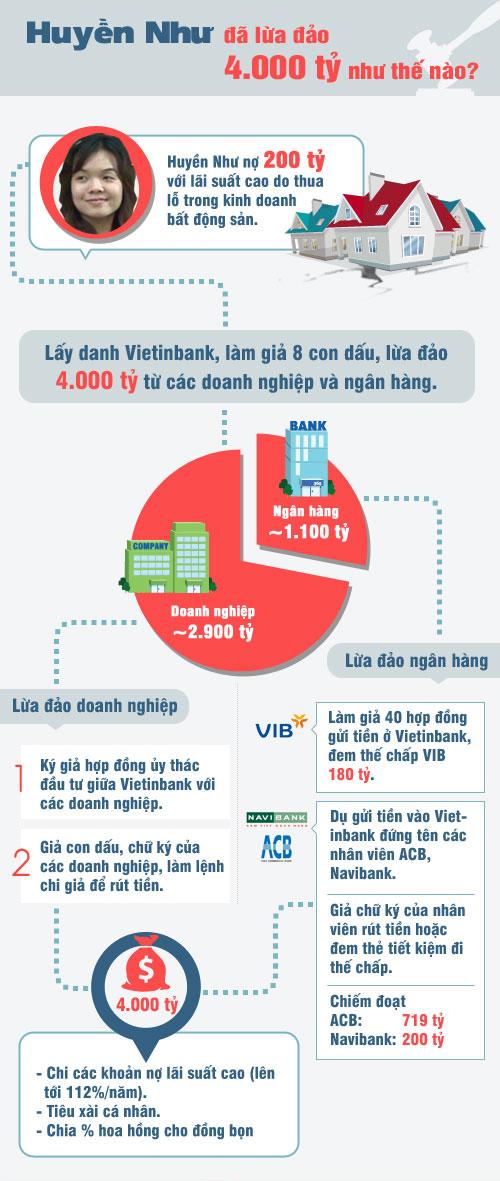 huyen-nhu-infographic.jpg