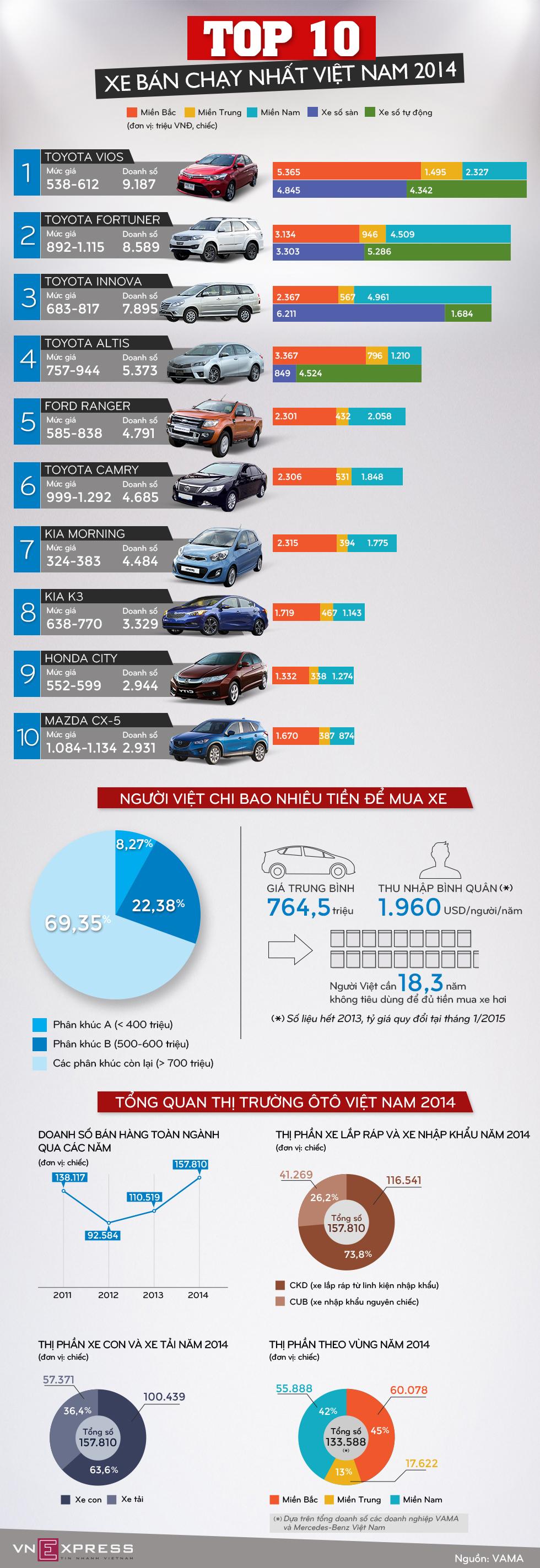 Top 10 mẫu xe bán chạy tại Việt Nam 2014