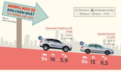 Những mẫu xe 'ế' nhất thị trường Việt 2014