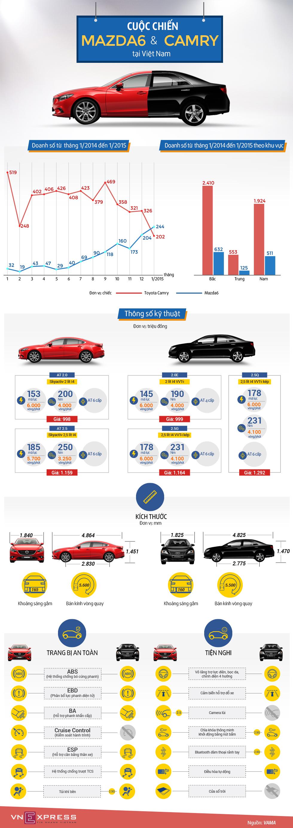 Cuộc đối đầu Mazda6 - Toyota Camry tại Việt Nam