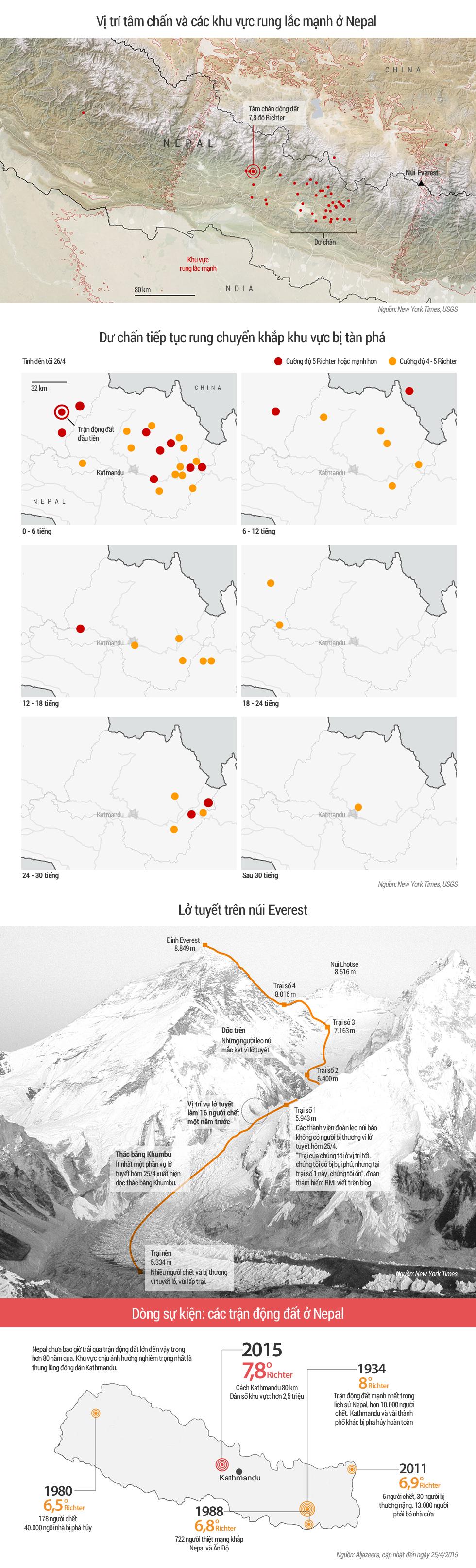 Diễn biến động đất và lở tuyết ở Nepal