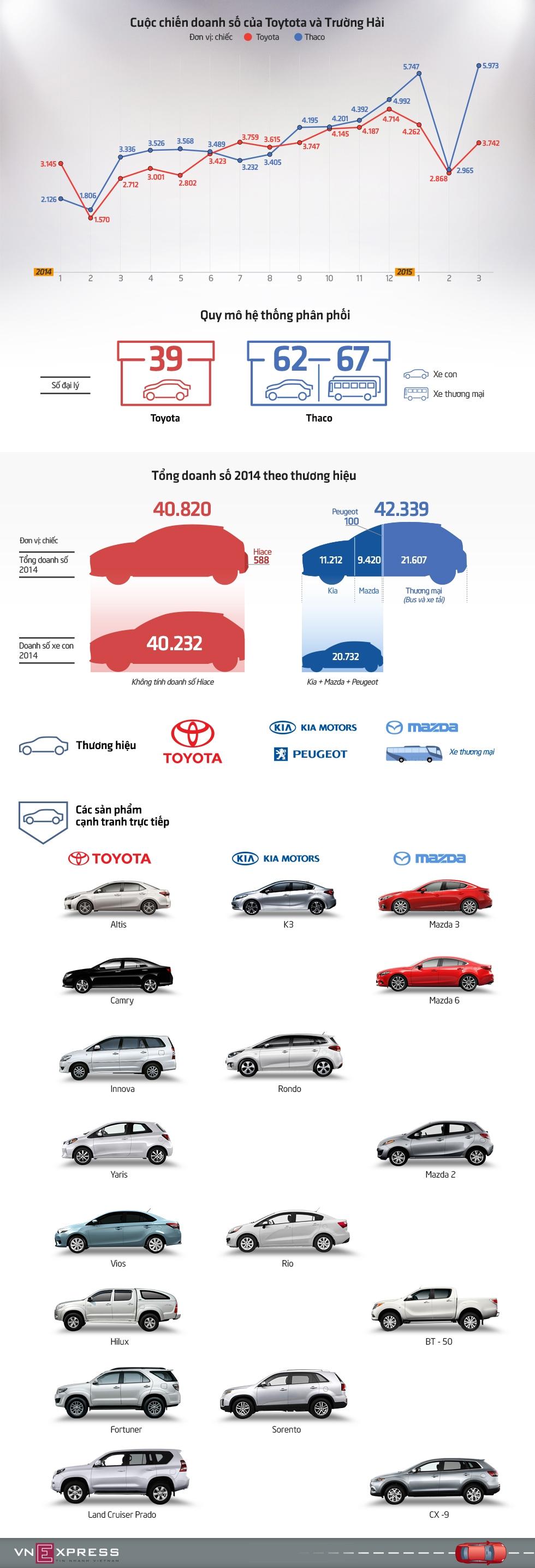 Toyota và Trường Hải - cuộc chiến ngôi vương tại Việt Nam