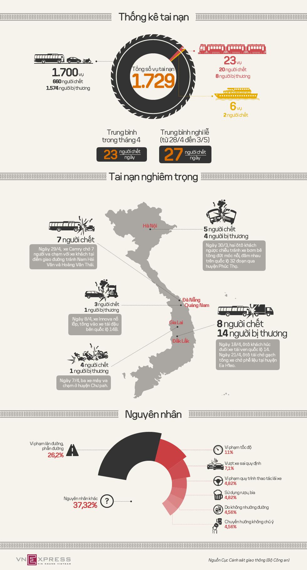 Nhiều vụ tai nạn giao thông nghiêm trọng trong tháng tư