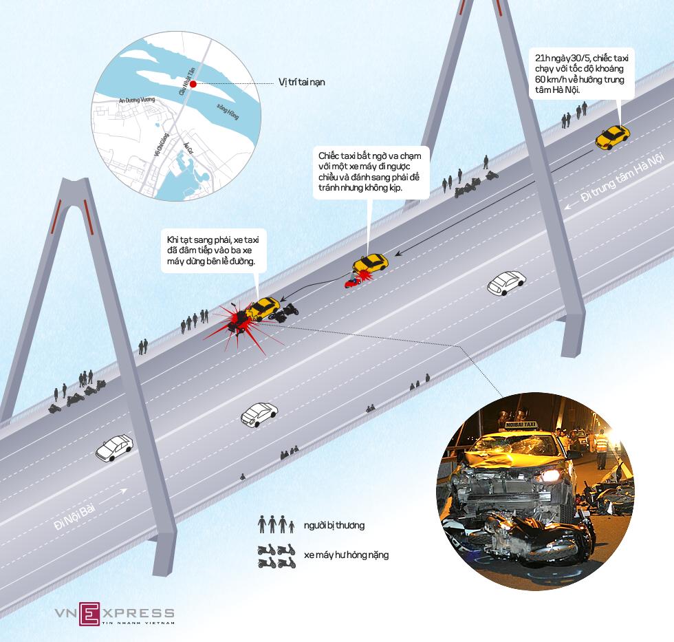 Taxi đâm 4 xe máy trên cầu Nhật Tân như thế nào