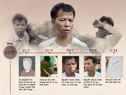 Timeline-Nguyen-Thah-Chan-11-9719-143565