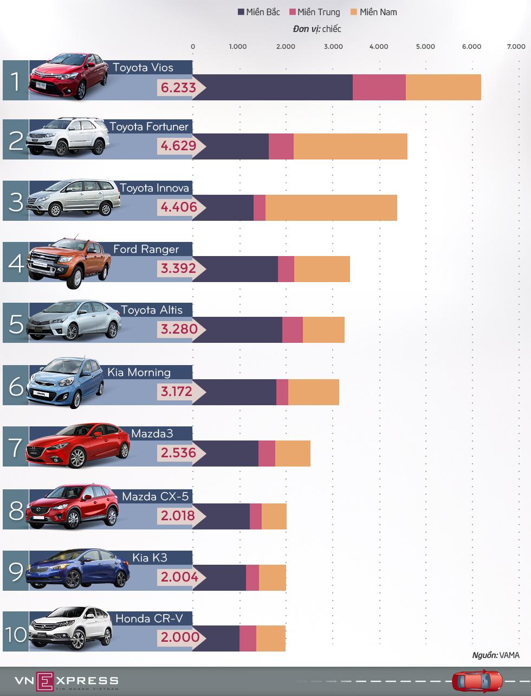 10 ôtô bán chạy nhất Việt Nam nửa đầu 2015