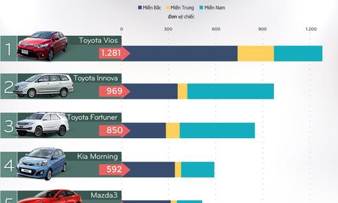 10 ôtô bán chạy nhất tháng 7 tại Việt Nam