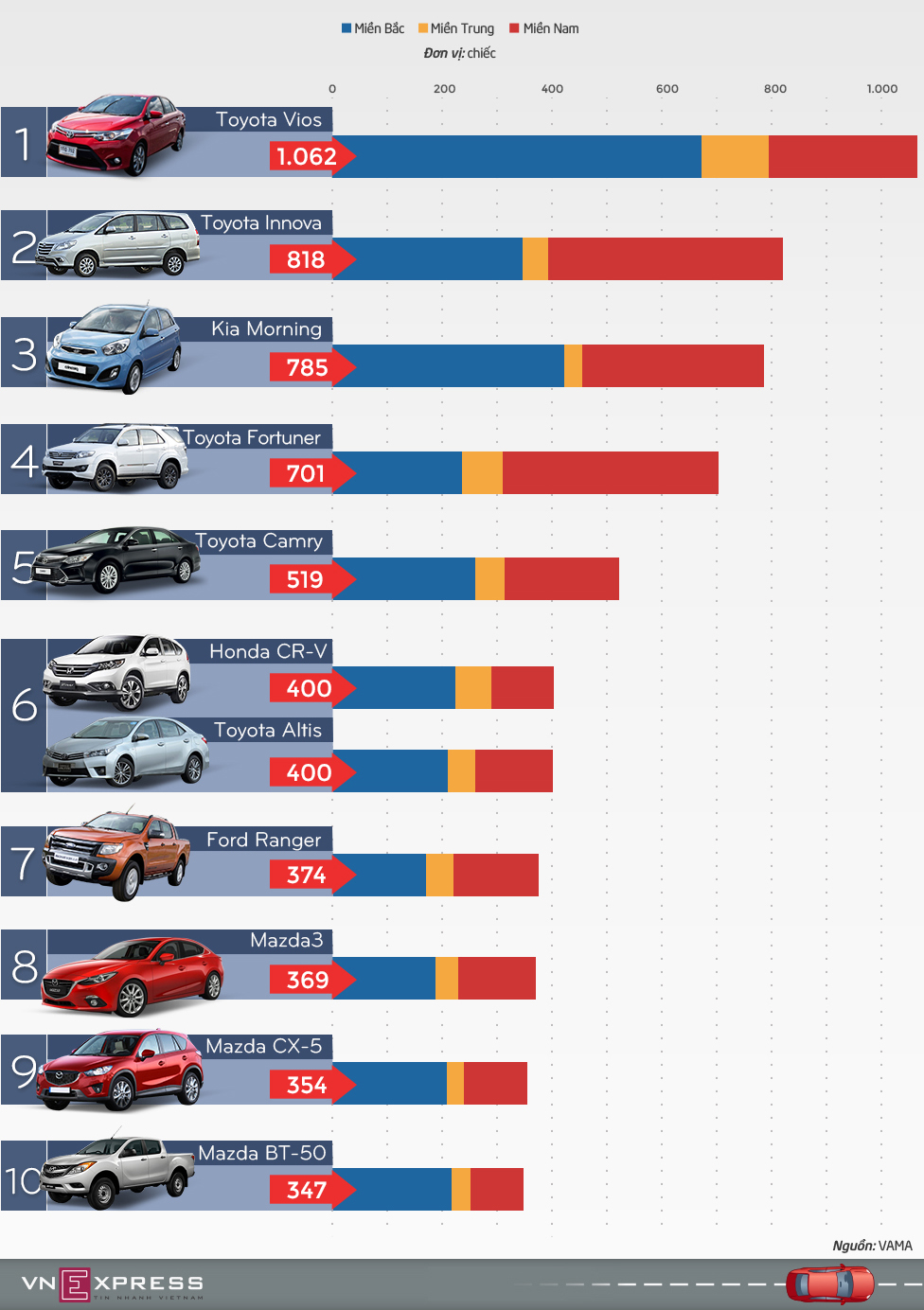 Top ôtô bán chạy tháng 8 tại Việt Nam