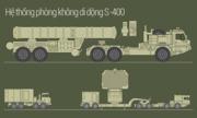 S-400, tổ hợp tên lửa Nga có thể hạ mọi mục tiêu bay