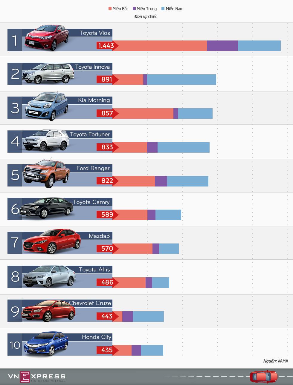 Những mẫu xe bán chạy nhất Việt Nam tháng 9