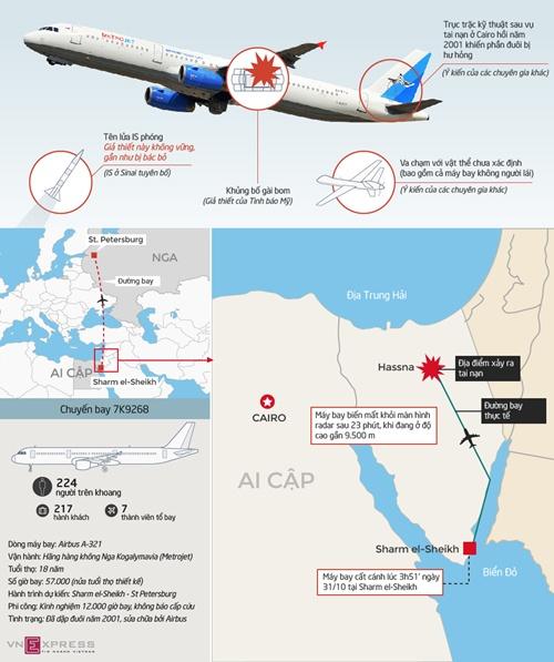 Putin sẽ làm gì nếu đúng IS đánh bom máy bay chở khách Nga 2