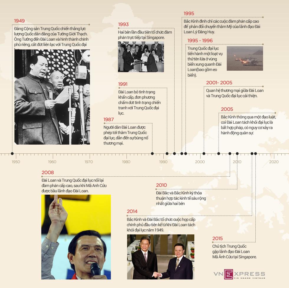 Lịch sử 66 năm quan hệ hai bờ eo biển Đài Loan 1