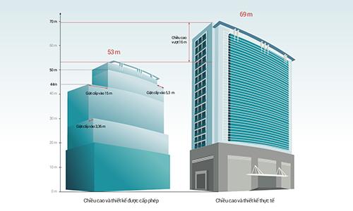 Ngày 15/11 là hạn chót trình phương án cắt ngọn nhà 8B Lê Trực 2