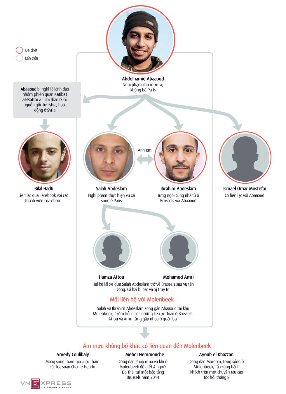 Mạng lưới liên lạc của kẻ chủ mưu vụ khủng bố Paris 1