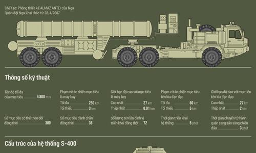 Tên lửa S-400 Nga khiến F-16 Thổ Nhĩ Kỳ án binh bất động 3