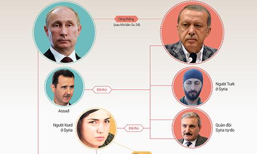 Putin siết vòng kim cô trả đũa Thổ Nhĩ Kỳ 2