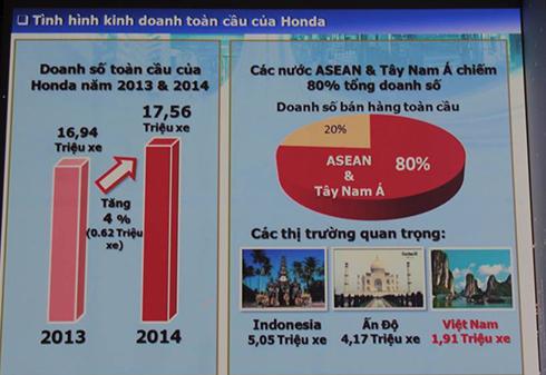 Honda Việt Nam ra mắt Air Blade mới 7