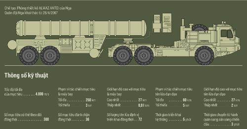 Nga tăng răn đe Thổ Nhĩ Kỳ bằng tên lửa không đối không 2
