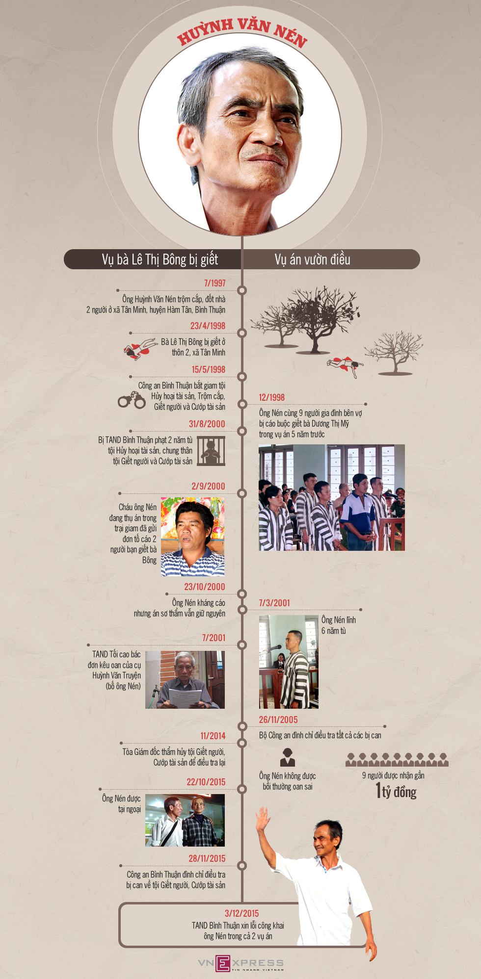 Gần 16 năm oan khuất của ông Huỳnh Văn Nén