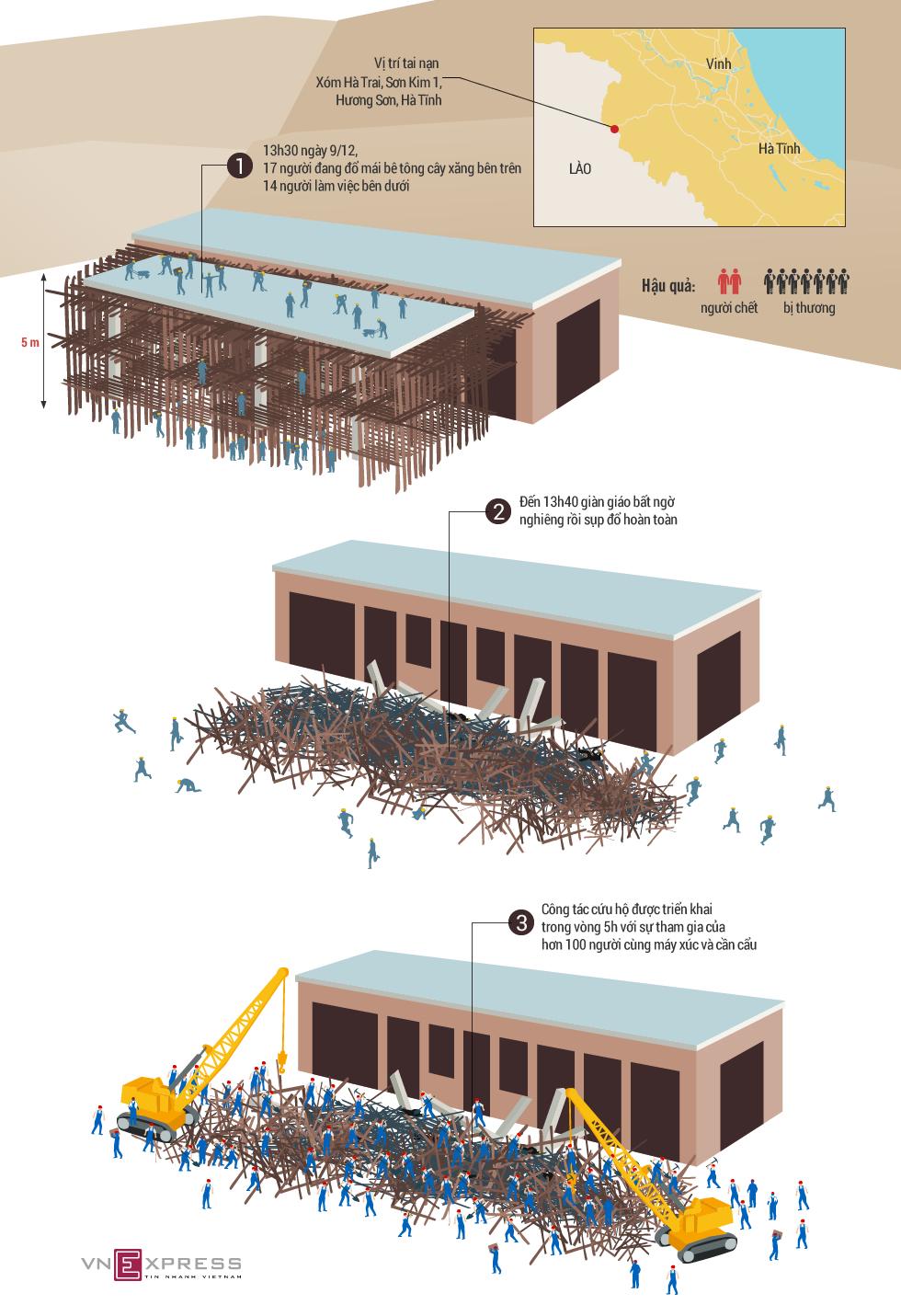 Công trình xây dựng cây xăng bị sập như thế nào