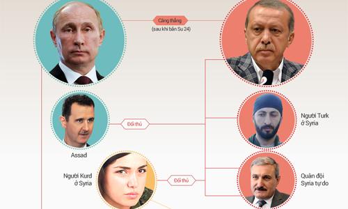 Thổ Nhĩ Kỳ mở rộng thế trận đối đầu với Nga từ Syria sang Iraq 2