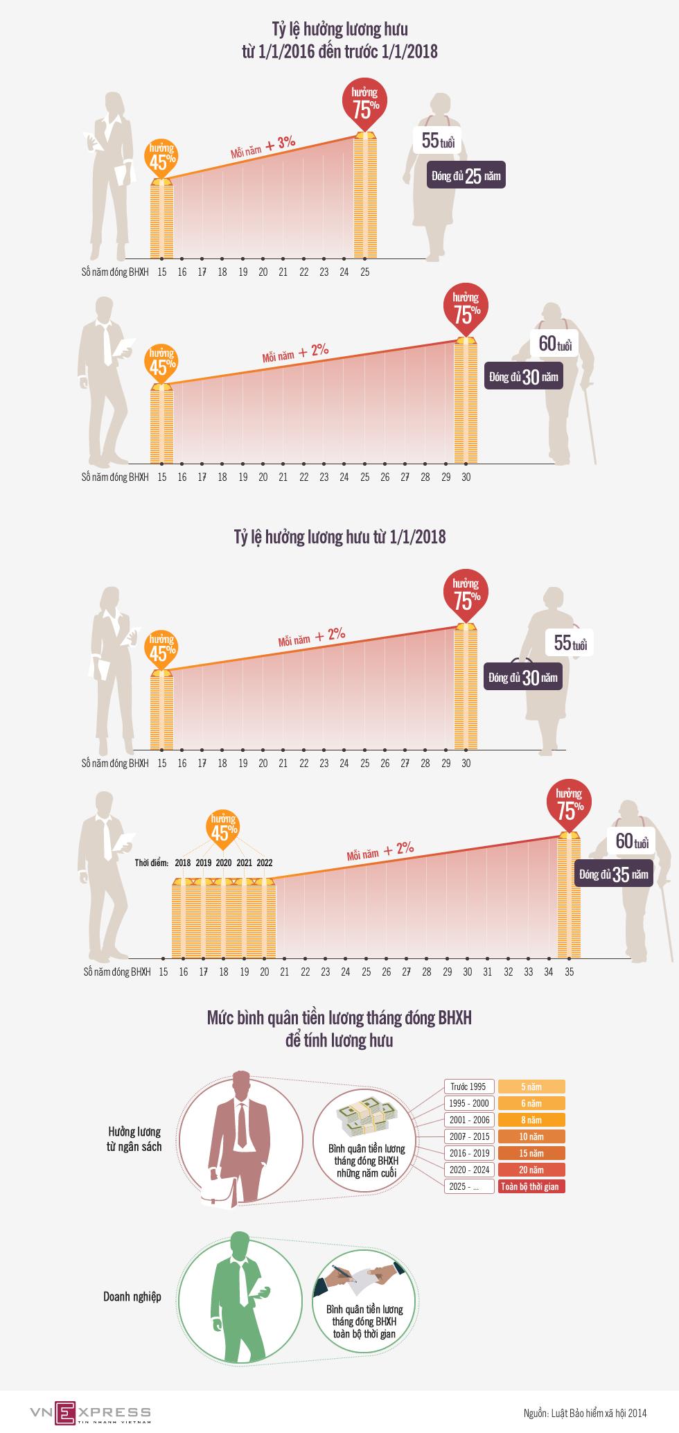 Người về hưu được hưởng lương như thế nào