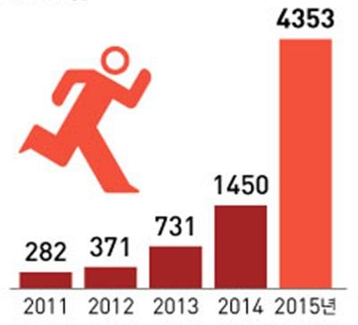 Số người bỏ trốn sau khi đến Jeju qua từng năm.