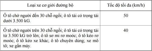toc-do-toi-da-tang-them-10-km-h-tu-1-3-1