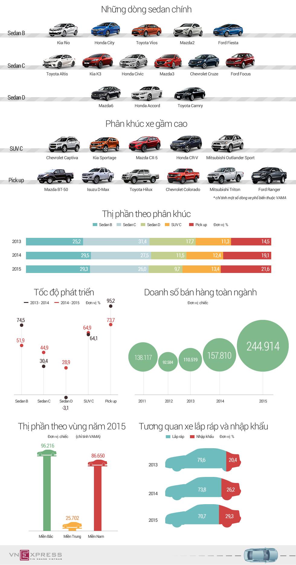 Người Việt ngày càng chuộng xe gầm cao