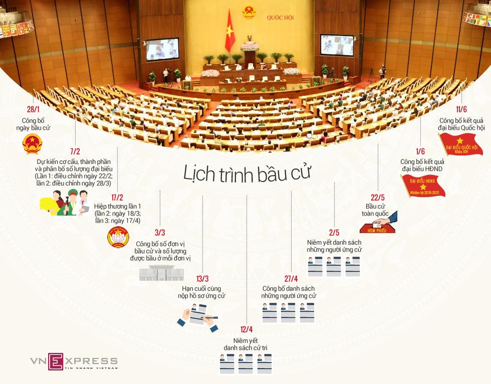 Lịch trình bầu cử Quốc hội và HĐND 1
