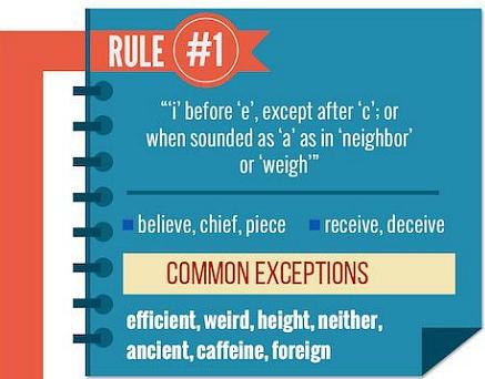 Nhớ những quy tắc viết chính tả phổ biến