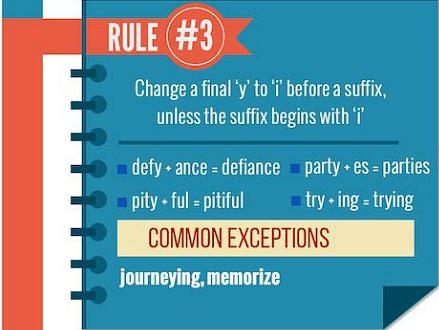 """Đổi chữ """"y"""" cuối từ thành """"i"""" nếu thêm hậu tố, trừ khi hậu tố bắt đầu với """"i"""". Ví dụ:  Defy=> defiance (đổi """"y"""" thành """"i"""" khi thêm hậu tố """"ance"""")  party => parties (đổi """"y"""" thành """"i"""" khi thêm hậu tố """"es"""")  try=> trying (giữa nguyên """"y"""" vì hậu tố """"ing"""" bắt đầu với """"i"""")"""