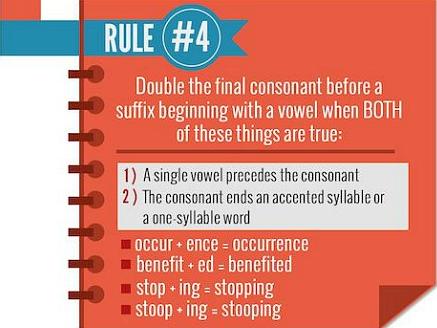 """Gấp đôi phụ âm cuối trước khi thêm một hậu tố bắt đầu là nguyên âm với điều kiện: trước phụ âm đó là một nguyên âm; trọng âm rơi vào âm cuối hoặc đó là từ một âm tiết. Ví dụ: Occur => occurrence (""""r"""" là phụ âm cuối, trước đó là một nguyên âm """"u"""", trọng âm cuối => gấp đôi """"r"""" khi thêm hậu tố """"ence"""")  Benefit => benefited (không gấp đôi """"t"""" vì từ có trọng âm đầu)  Stop => stopping (""""p"""" là phụ âm cuối, trước đó là một nguyên âm """"o"""", từ có một âm tiết => gấp đôi """"p"""" khi thêm hậu tố """"ing"""")  Stoop => stooping ( không gấp đôi """"p"""" vì trước đó là hai nguyên âm """"o"""")"""