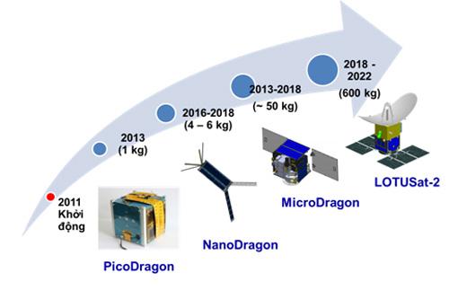 Lộ trình tự phát triển vệ tinh Việt Nam. Ảnh: VNSC.