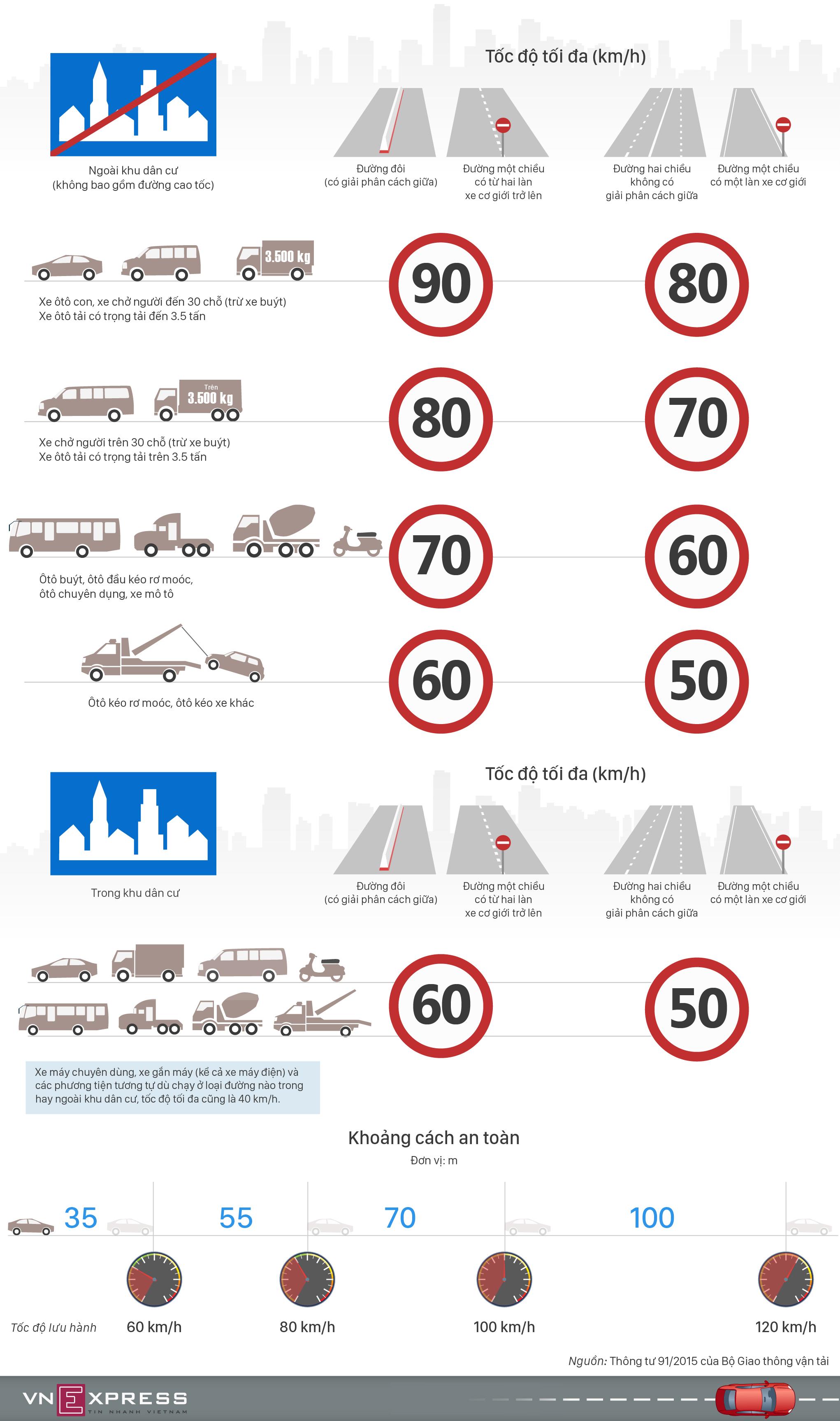 Quy định tốc độ mới tài xế Việt cần nhớ