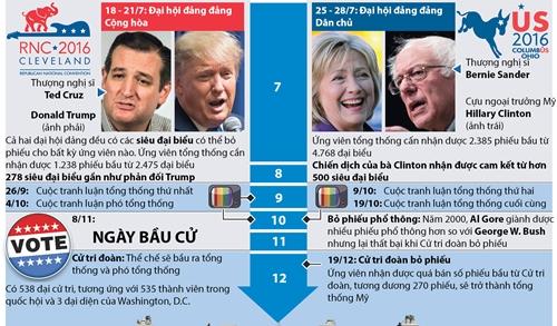 Vai trò của Đại cử tri trong cuộc đua vào Nhà Trắng 2016 2