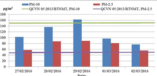 Diễn biến nồng độ PM10 và PM2,5 trung bình 24h tại khu vực 556 Nguyễn Văn Cừ từ ngày 27/02 đến ngày 02/3/2016