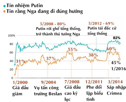 Tin vào Putin, người Nga vẫn bi quan về hướng đi của đất nước 3