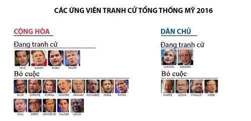 donald-trump-lieu-co-lam-dang-cong-hoa-that-bai-tham-hai-nhu-50-nam-truoc-2