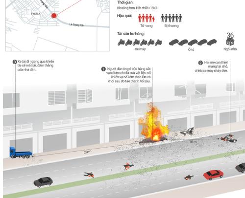Công an Hà Nội: Đèn khò đã kích hoạt vụ nổ như bom ở Hà Đông 2