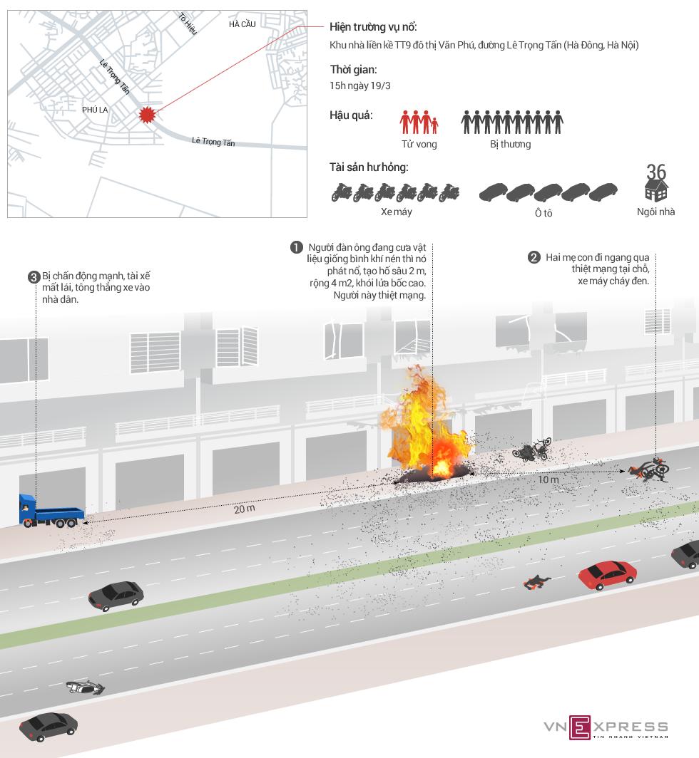 Vụ nổ ở Hà Đông xảy ra như thế nào