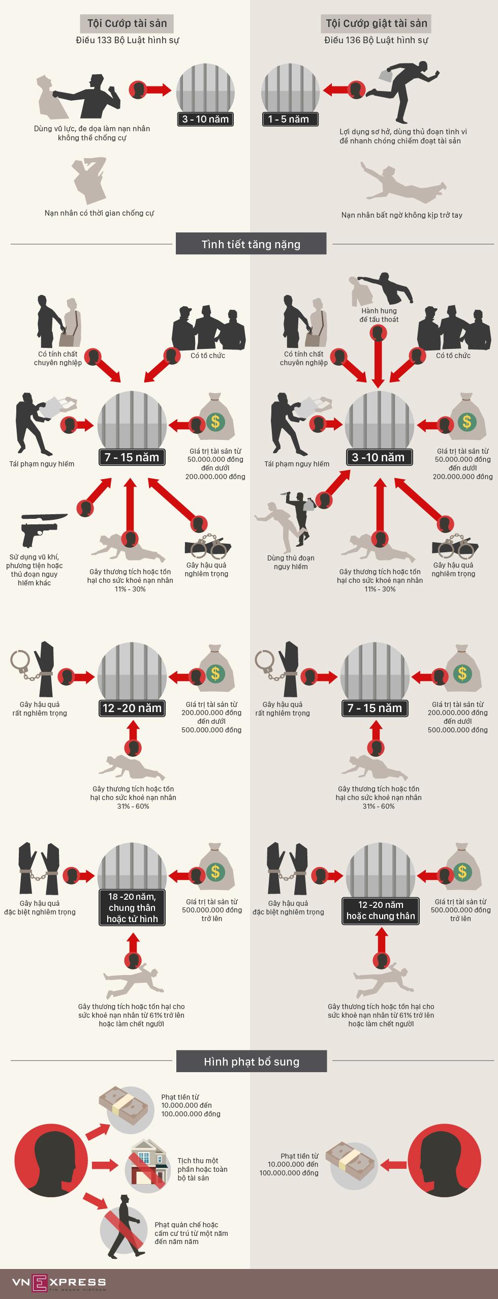Phân biệt tội Cướp tài sản và Cướp giật tài sản