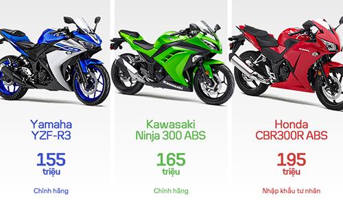 so-sanh-r3-ninja-300-va-cbr300r-tai-viet-nam