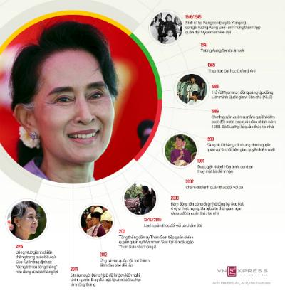 """""""Quý bà"""" Myanmar và quyền lực của siêu bộ trưởng 2"""