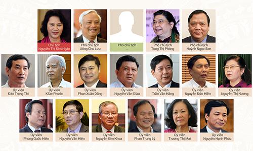 Đề nghị miễn nhiệm 8 ủy viên Thường vụ Quốc hội 2