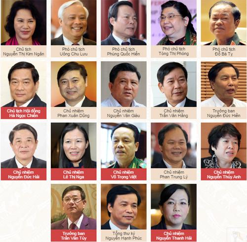 Quốc hội có tân Tổng kiểm toán và 6 chủ nhiệm ủy ban 2